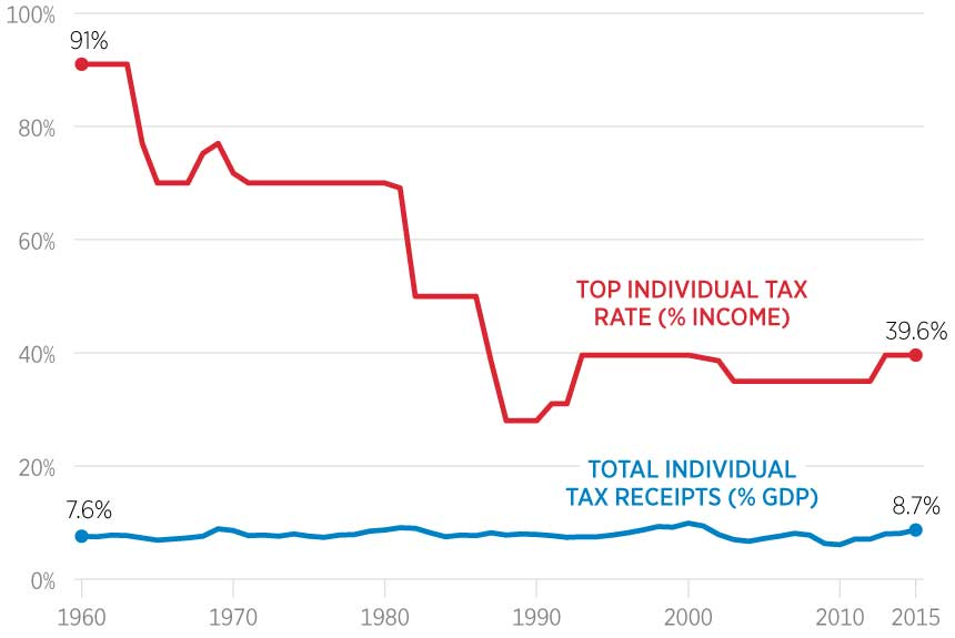 High Tax Rates Don't Raise Receipts