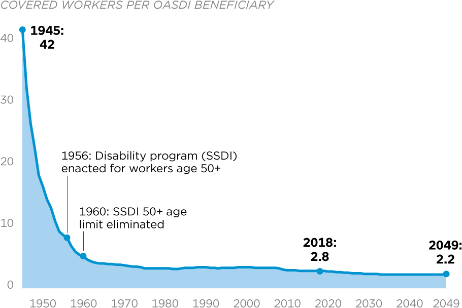 Social Security Recipient to Worker Ratio - Federal Budget