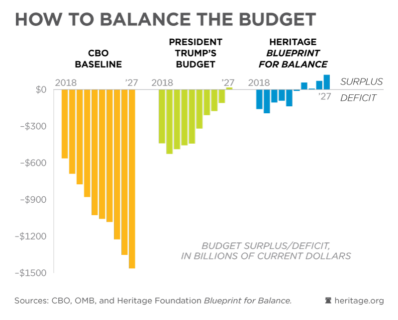 balancing federal budget Adam michel, a policy analyst at heritage focusing on taxation and the federal budget,  the path to balancing the budget is still narrow.