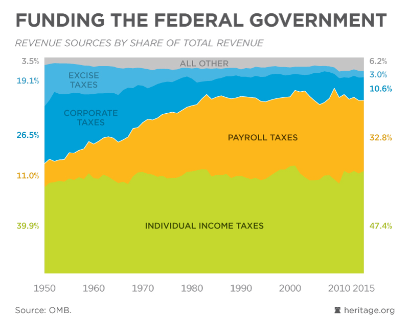 Medicare >> Funding the Federal Government - Federal Budget in Pictures