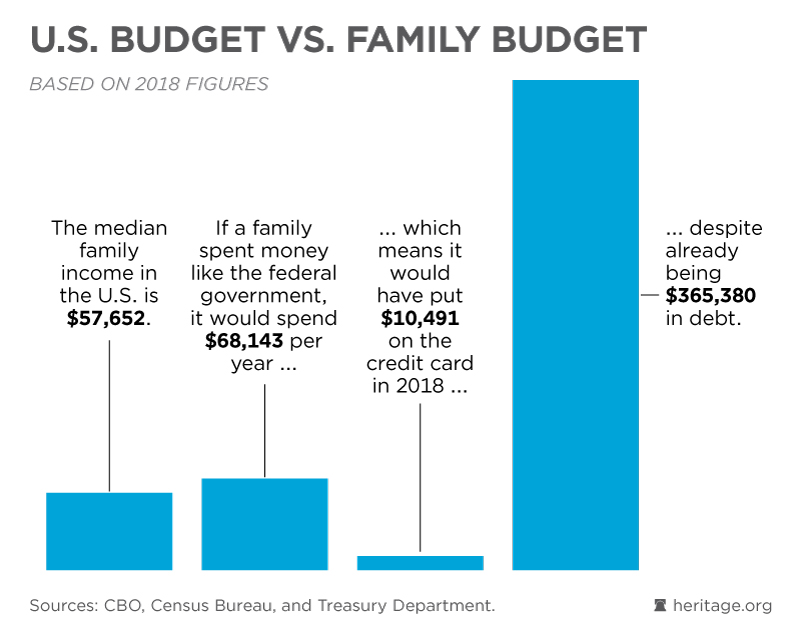 U S  Budget vs  Family Budget - Federal Budget in Pictures