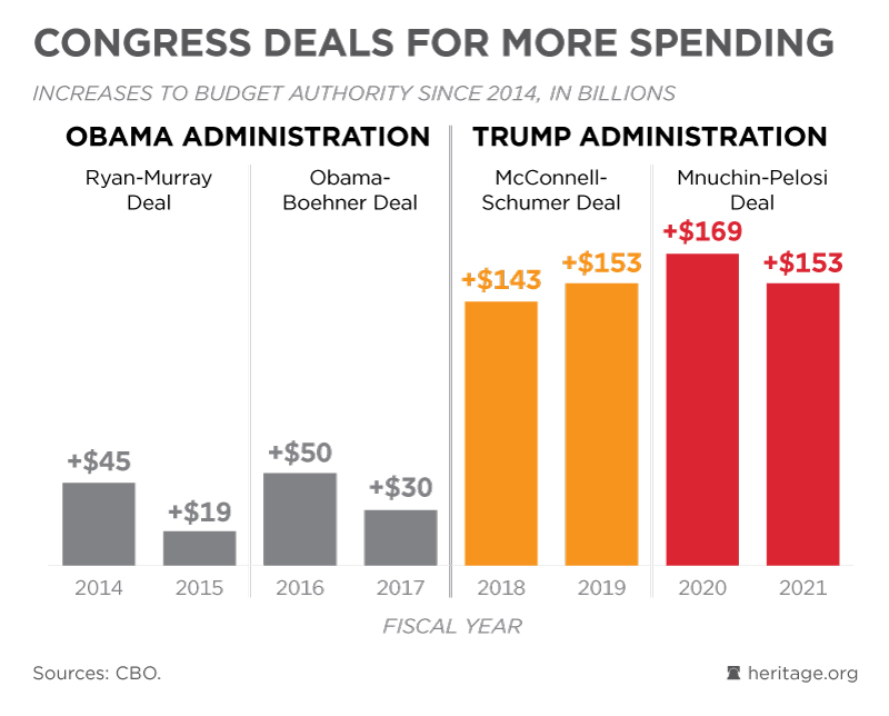 The Budget Is At a Crossroads. Which Path Will Congress Take?